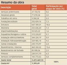 Basta Orçamento detalhado | Construção Mercado @AA18