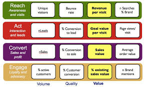 42 experts and their best strategy to define actionable kpis