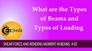 types of purple what are the types of beams and types of loading youtube
