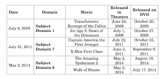 how kickasstorrents was able to get movies months before they came