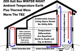 passive solar home design concepts heating buildings with green energy in cold climates