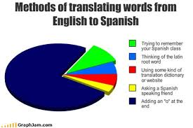 Memes About English Class - spanish to english meme by antoo xoxo memedroid