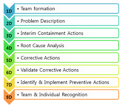 8d report template 8d psp is the most common problem solving process format