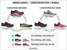Brooks Cushioning Running Shoes Brooks Launch 4 Review U2013 Solereview