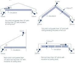gap roofing the building regulation requirements for roof void ventilation