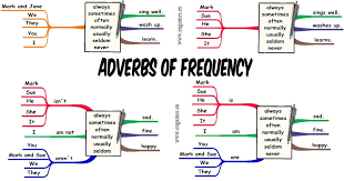 adverbs of frequency for elementary students of english games to
