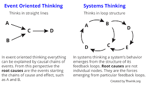 event oriented thinking tool concept definition
