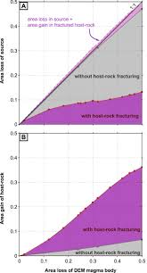 effects of host rock fracturing on elastic deformation source