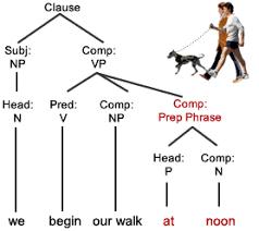 sentence patterns english exercises clause structure grammar quizzes