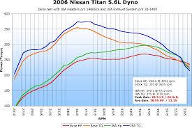 2013 nissan altima judder jba headers and exhaust 25 hp nissan titan forum