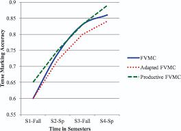 sample narrative report for preschool tense marking in the english narrative retells of dual language full size