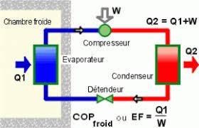 chambre froide fonctionnement évaluer l efficacité de la production frigorifique associée