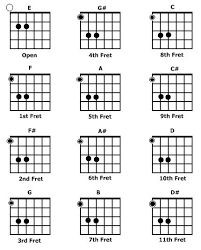 Long As I Can See The Light Chords Best 25 Power Chord Ideas On Pinterest Music Power Learn