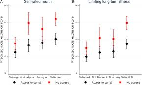health and social exclusion in older age evidence from