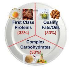 does the 33 33 33 bodybuilding diet work