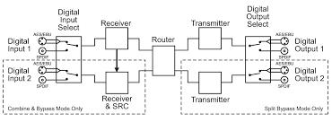 sonifex rb sp1 digital splitter and combiner