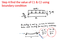 expression for slope and deflection equation for a simply