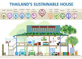 environnet sustainable home environnet