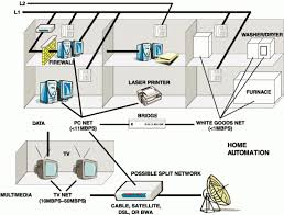 design of home automation network based on cc2530 designing a home network home design ideas