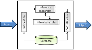 a methodology based on fuzzy inference and scor model for