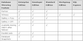 sql server compare tables database mirroring in sql server 2005