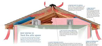 How To Build A Shed Roof House by A Crash Course In Roof Venting Fine Homebuilding