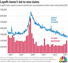 Jobless Claims by Layoffs Don U0027t Necessarily Spell Trouble Challenger