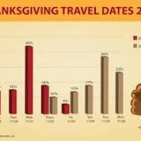 thanksgiving dates past 5 years divascuisine