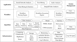 pattern analysis hadoop architecture of distributed data mining ddm hdfs hadoop