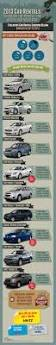 728 best car and motor infographics images on pinterest