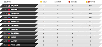 Victoria 2 Flags Malaysia Got 8 Out Of 11 Flags Wrong In A Medal Tally Broadcast On