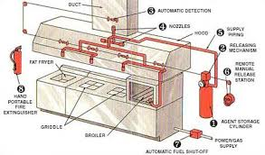 Kitchen Ventilation System Design Kitchen Ventilation System Design Beautiful Kitchen Ventilation
