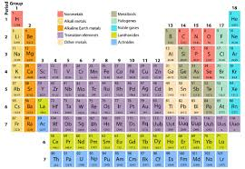 Tungsten Periodic Table Delta Products International Traders Of Metals