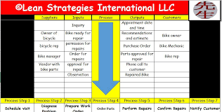 Sipoc Template Excel Listen To The Gemba Lean Strategies International