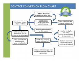 Message Map Template Diagrams The Contact Conversion Flow Chart Premier Agent