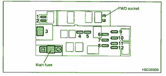 2000 subaru outback engine compartment fuse box diagram u2013 circuit