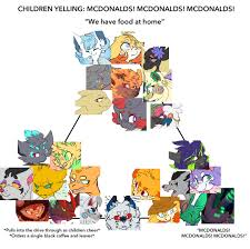Meme Mcdonalds - children yelling mcdonalds meme by 1apple fox1 on deviantart