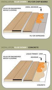 different ways to install hardwood flooring stonewood