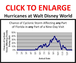 chance of hurricane affecting florida during visit by arrival date