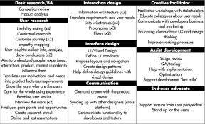 Ba Roles And Responsibilities There Is No Role For Designers In Scrum Mobgen