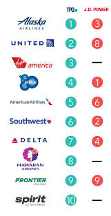 united airlines baggage sizes the best and worst airlines in the united states
