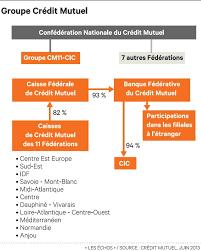 siege credit mutuel pme desjardins et le crédit mutuel s entraident