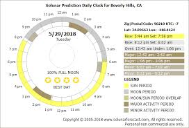 best hunting and fishing times solunar table calendar best fishing and hunting times for may 2018 solunarforecast