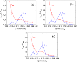 doping dependence of the electron u2013phonon and electron u2013spin