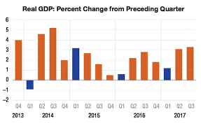 us bureau economic analysis analysis will we avoid the quarter blues articles