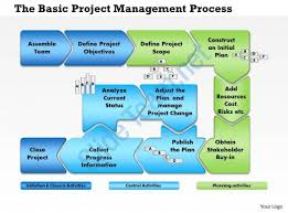 0514 business project management template powerpoint presentation
