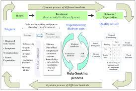 Seeking Text Model For Help Seeking Behaviour Among Patients With Type 2