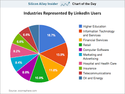 chart of the day the new chart of the day where do linkedin users work stephen s