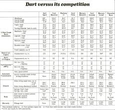 dodge dart specs 1975 dodge dart and cars in detail
