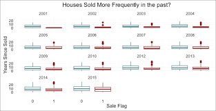 predicting house sales data science central